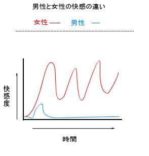 男女のオーガズムの違いグラフ